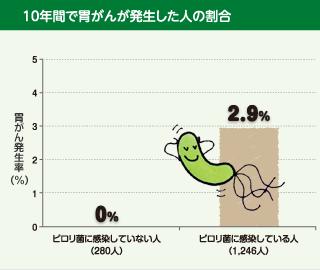 図:10年間で胃がんが発生した人の割合